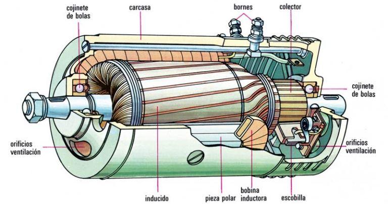 Cómo funciona un generador eléctrico